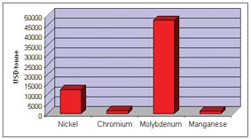Relative Costs for Alloy Ingredients (Late 2004)