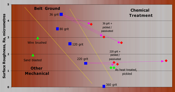 Corrosion resistance improves as you go to the right of this graph. The graph shows the relative importance of the smoothness of the surface and chemical treatment of the surface. They can be used together to get the best corrosion resistance.